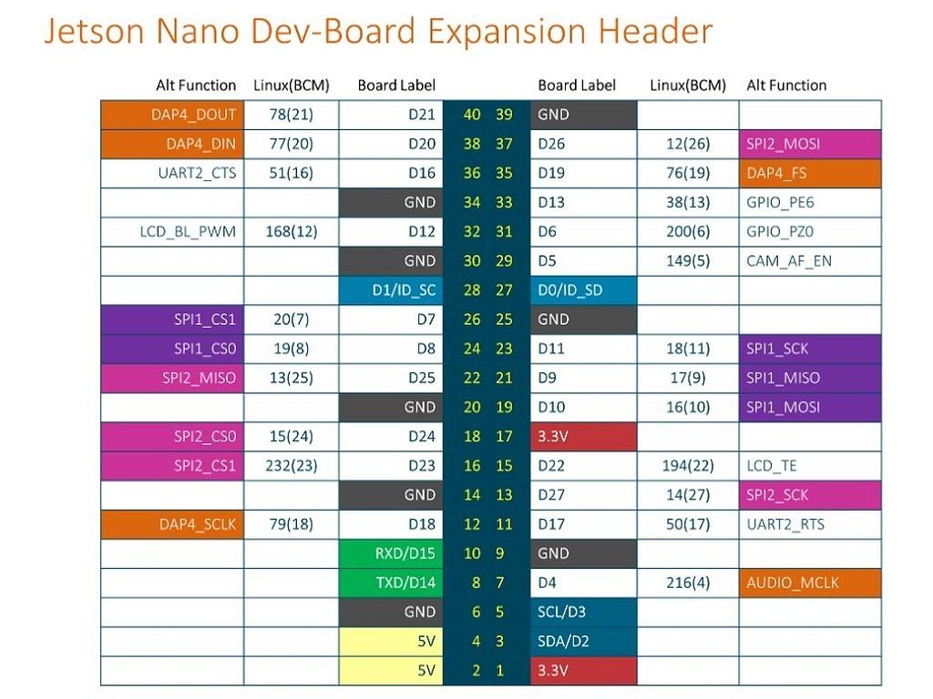 Отладочный комплект NVIDIA Jetson Nano